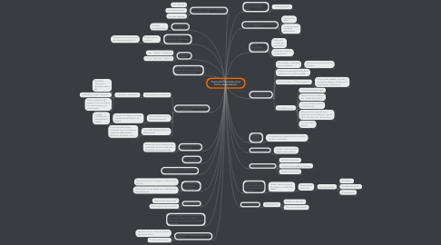Mind Map: Teoría Democrática como Forma de Gobierno.