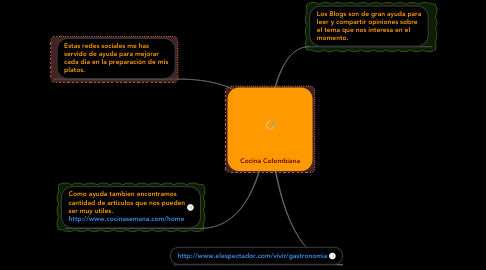 Mind Map: Cocina Colombiana