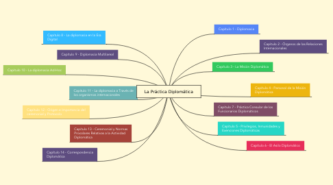 Mind Map: La Práctica Diplomática