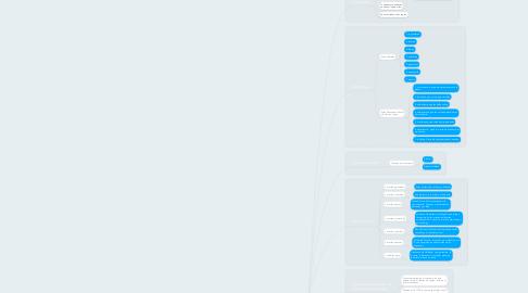 Mind Map: La concepción del arte