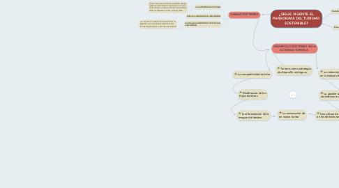 Mind Map: ¿SIGUE VIGENTE EL PARADIGMA DEL TURISMO SOSTENIBLE?