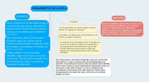 Mind Map: PENSAMIENTOS DE LA ETICA
