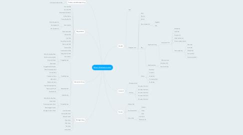 Mind Map: http://demoqa.com/