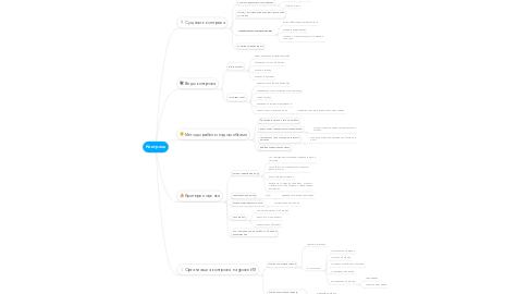 Mind Map: Контроль