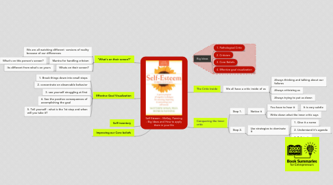 Mind Map: Self Esteem - McKay, Fanning - Big Ideas and How to apply them in your life