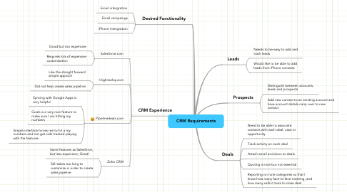 Mind Map: CRM Requirements