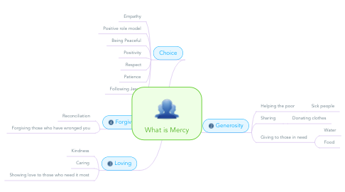 Mind Map: What is Mercy