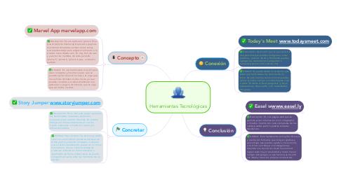 Mind Map: Herramientas Tecnológicas