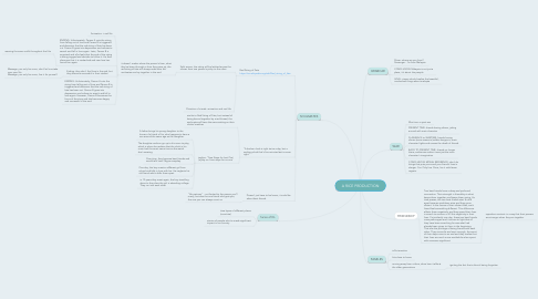 Mind Map: A RICE PRODUCTION