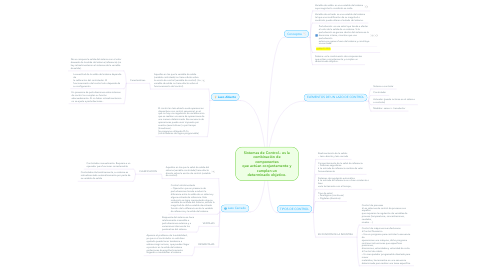 Mind Map: Sistemas de Control.- es la combinación de componentes que actúan conjuntamente y cumplen un determinado objetivo.