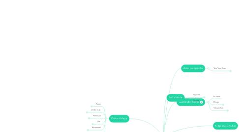 Mind Map: Arquitectura Mesoamericana