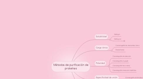 Mind Map: Métodos de purificación de proteínas