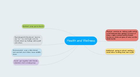Mind Map: Health and Wellness