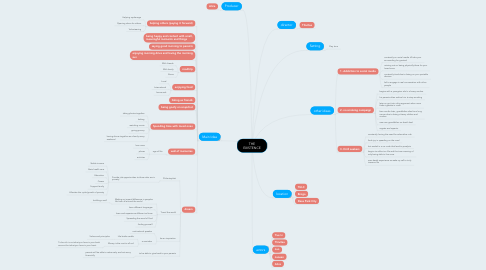 Mind Map: THE EXISTENCE