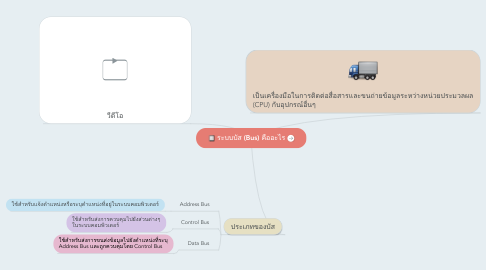 Mind Map: ระบบบัส (Bus) คืออะไร