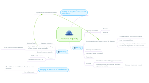 Mind Map: Equity vs. Equality