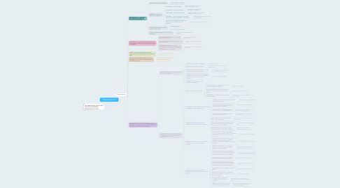 Mind Map: COHESIÓN TEXTUAL