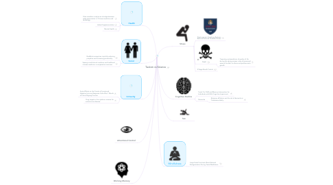 Mind Map: Taoism vs Science