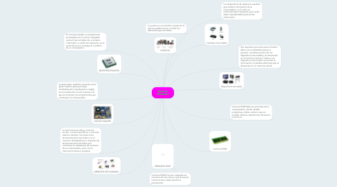 Mind Map: tipos de Hardware