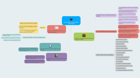 Mind Map: Internal Audit's Common Body of Knowledge
