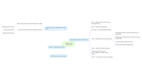 Mind Map: Sarbanes-Oxley and Beyond