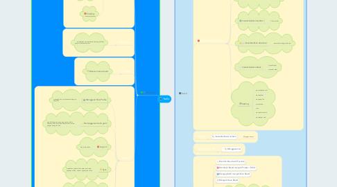Mind Map: Trello