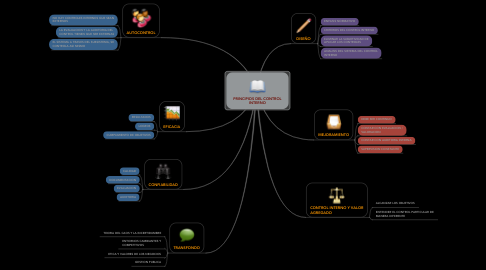 Mind Map: PRINCIPIOS DEL CONTROL INTERNO