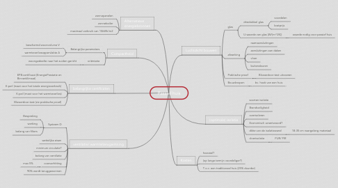 Mind Map: Passief huis
