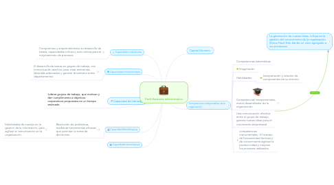 Mind Map: Perfil:Asistente administrativo