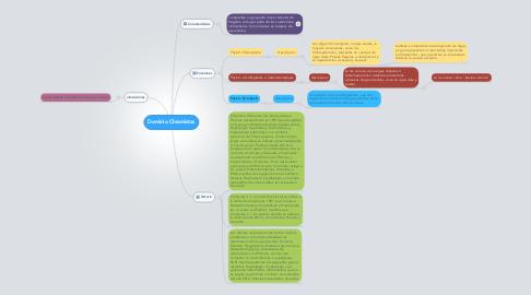 Mind Map: Dominio Chromistas