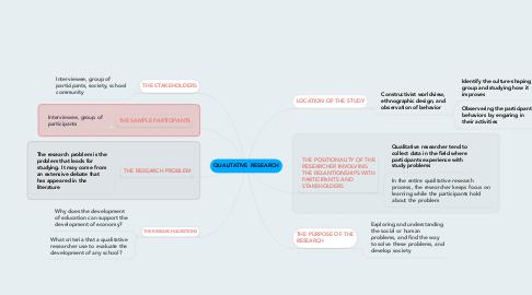 Mind Map: QUALITATIVE RESEARCH