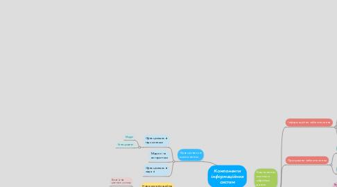 Mind Map: Компоненти інформаційних систем