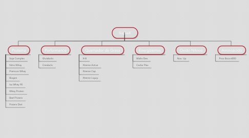 Mind Map: SupleX