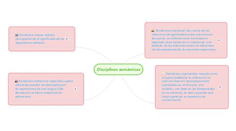 Mind Map: Disciplinas semánticas