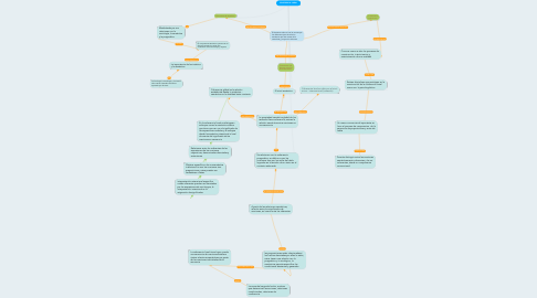 Mind Map: COHERENCIA LINEAL