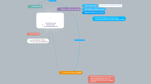 Mind Map: TrimTribe Launch Domain name: vip.andreaalbright.com