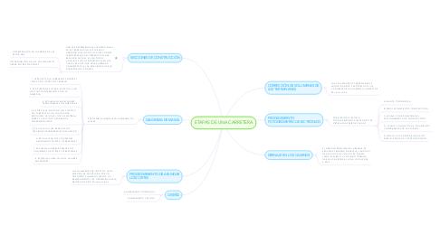 Mind Map: ETAPAS DE UNA CARRETERA