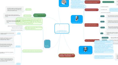 Mind Map: EL PENSAMIENTO DE SÓCRATES Y SUS DISCIPULOS