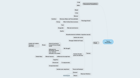 Mind Map: Teoria Psicanalitica