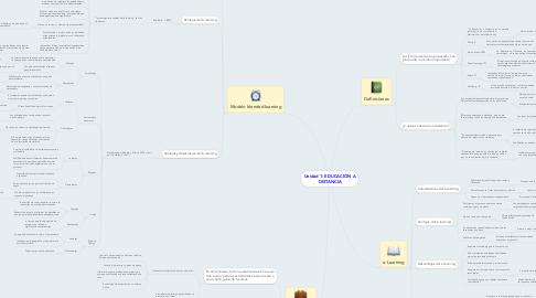 Mind Map: Unidad 1: EDUCACIÓN A DISTANCIA