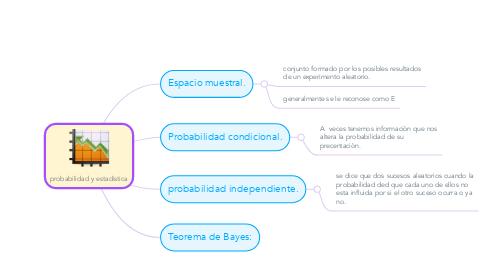Mind Map: probabilidad y estadistica