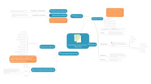 Mind Map: Propiedades mecánicas de los Materiales