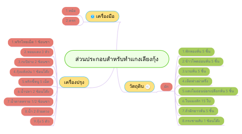 Mind Map: ส่วนประกอบสำหรับทำแกงเลียงกุ้ง