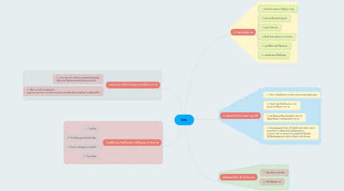 Mind Map: พละ