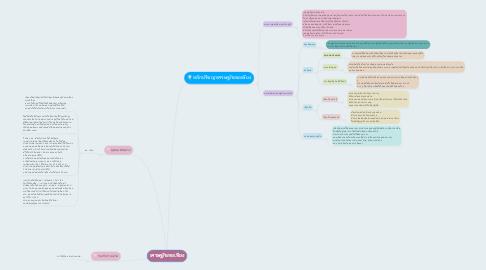 Mind Map: เศรษฐกิจพอเพียง
