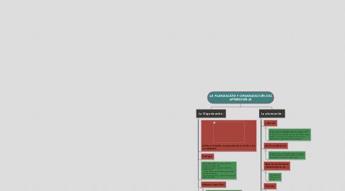 Mind Map: LA PLANEACIÓN Y ORGANIZACIÓN DEL APRENDIZAJE.