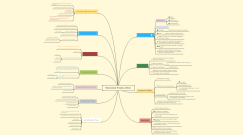 Mind Map: Motivational Theories Artifact