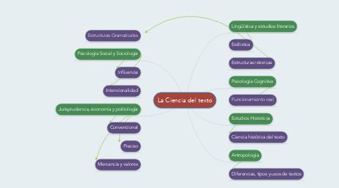 Mind Map: La Ciencia del texto