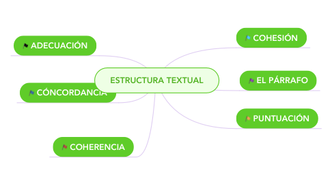 Mind Map: ESTRUCTURA TEXTUAL