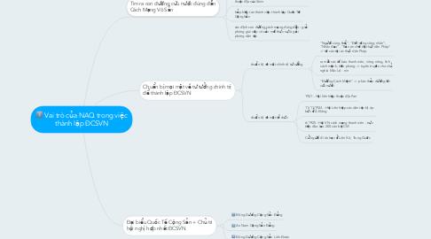 Mind Map: Vai trò của NAQ trong việc thành lập ĐCSVN